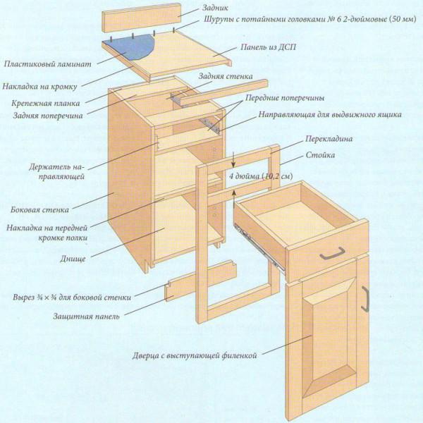 Сборка и установка напольного кухонного шкафа