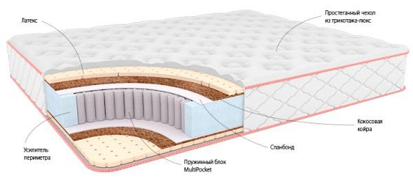 модель матраса в разрезе