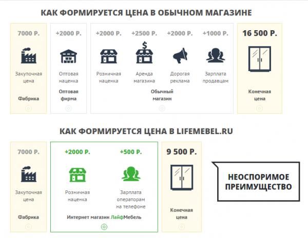 lifemebel.ru цены на продукцию